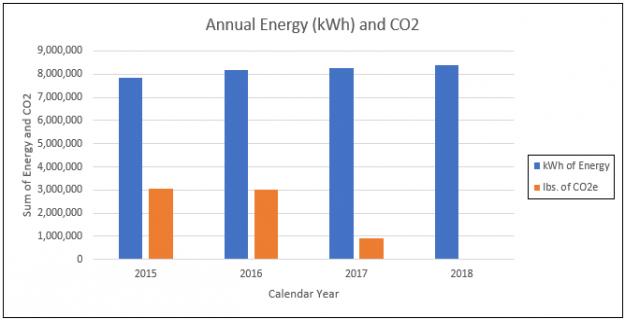JSR EHS Annual Energy Usage