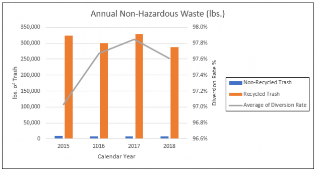 JSR EHS Non-Hazardous Waste