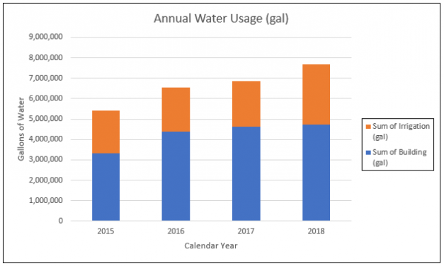 JSR EHS Annual Water Usage