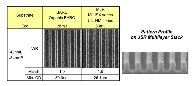 Multilayer results: 42nm 1:1