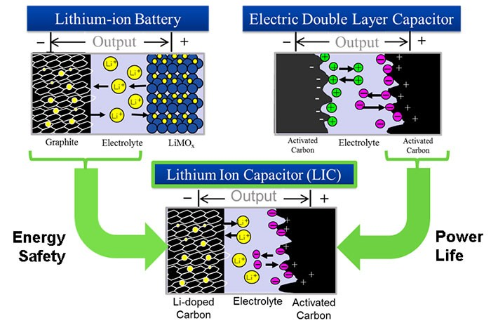 The concept of Lithium Ion Capacitor