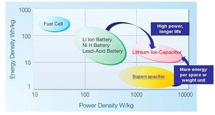 Lithium Ion Capacitor